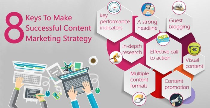 Content Marketing Strategy