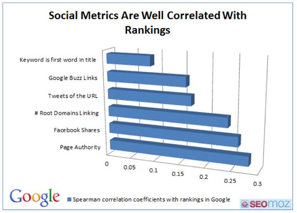 Social media incorporation
