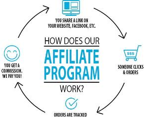 Make Money Using Affiliate Marketing