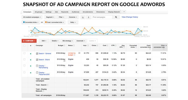 ad campaign report