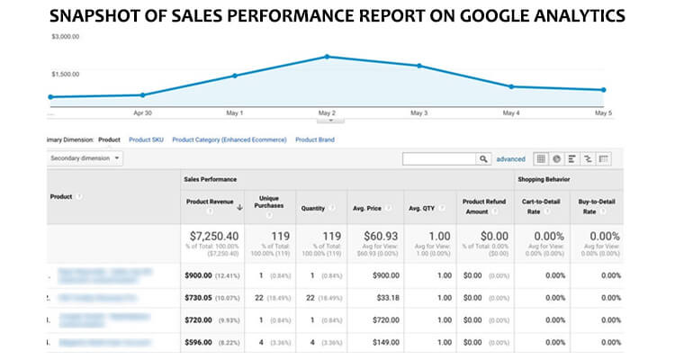 sales performance report